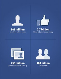 Facebook IPO | A Take-away Idea for Law Firm Strategy